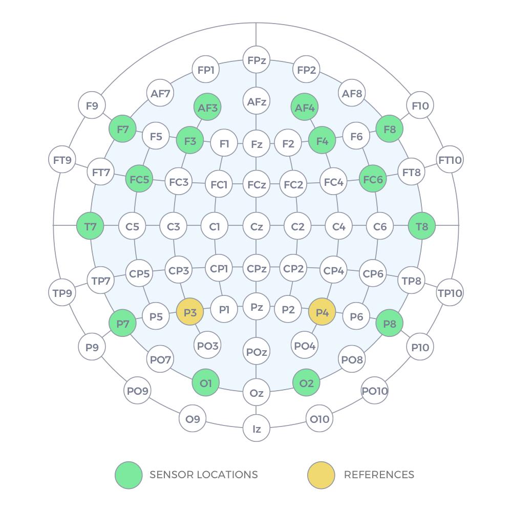 Мобильный электроэнцефалограф Emotiv Epoc+ 14 каналов